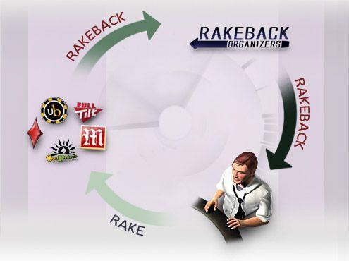 In this article, we're going to discuss the dangers of rakeback grinding.